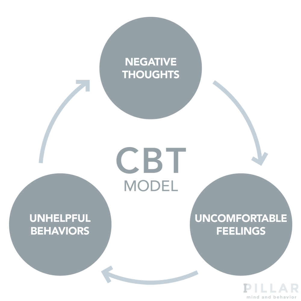 Pillar Mind and Behavior - CBT by Dr. Kayla Marmaros Psychotherapist Miami Florida